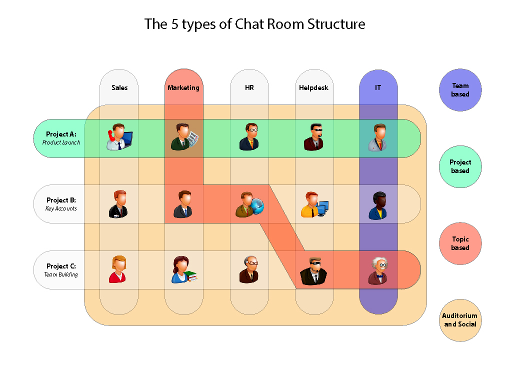 ChatRoomStructure_May14