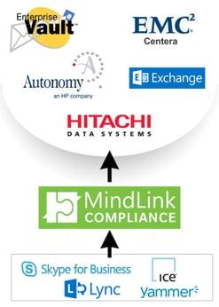 SkypeForBusinessComplianceArchiving