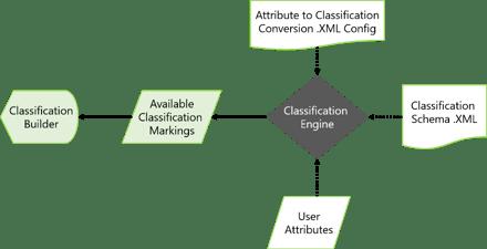 HowMessageClassificationWorks