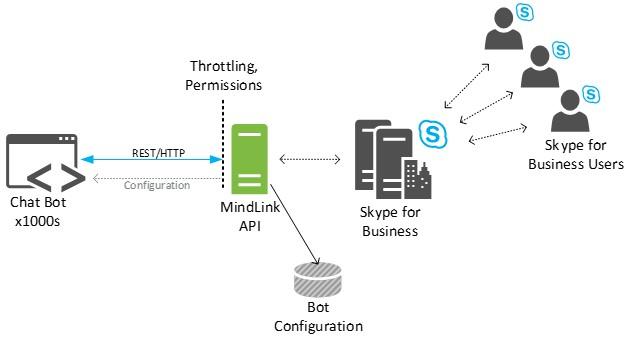 MindLink API