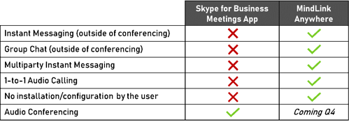 Skype for Business Web Application