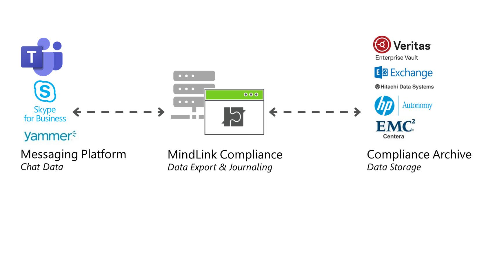 MindLink Compliance for MS Teams